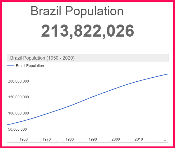 Population of Brazil compared to Portugal