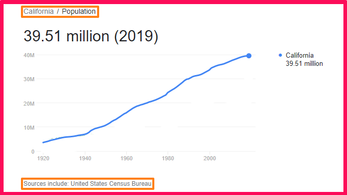 Population of California compared to Portugal