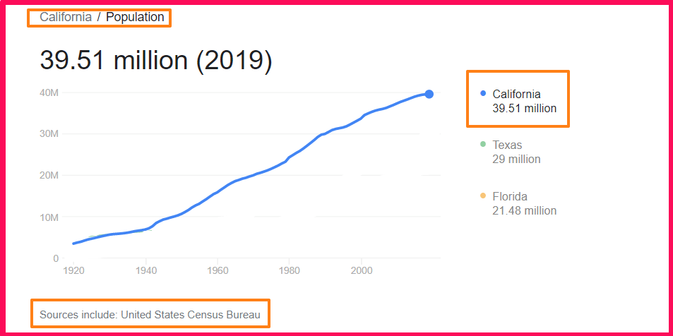 Population of California compared to Texas