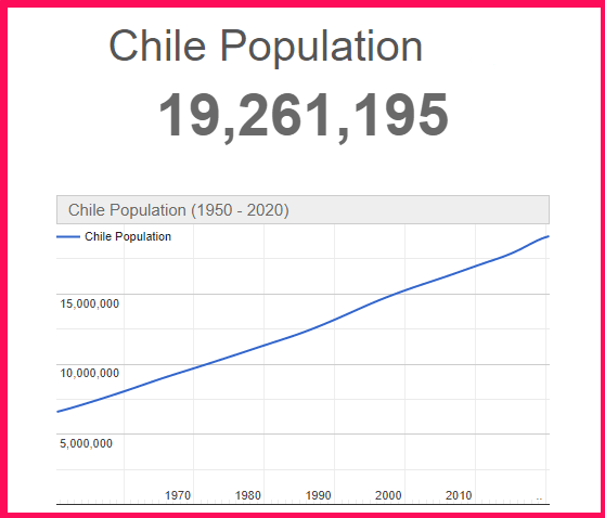 Population of Chile compared to the USA