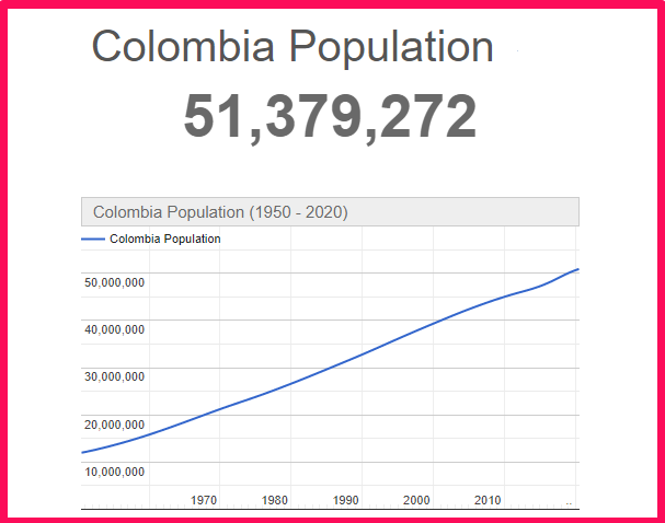 Population of Colombia compared to Texas