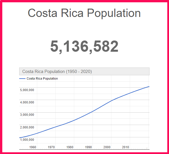 Population of Costa Rica compared to Texas
