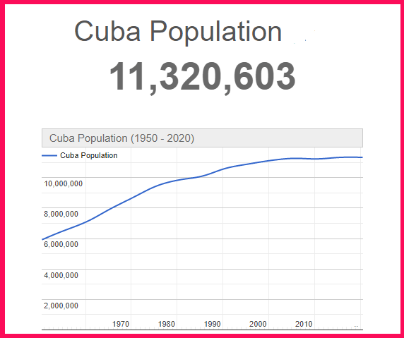 Population of Cuba compared to the USA