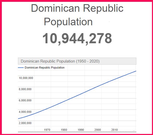 Population of Dominican Republic compared to the USA