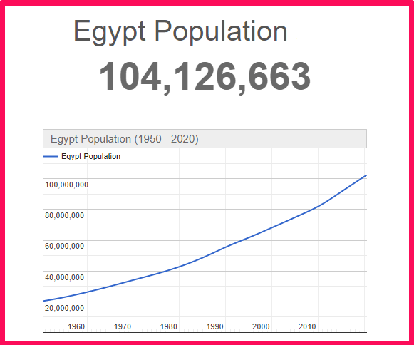 Population of Egypt compared to Texas