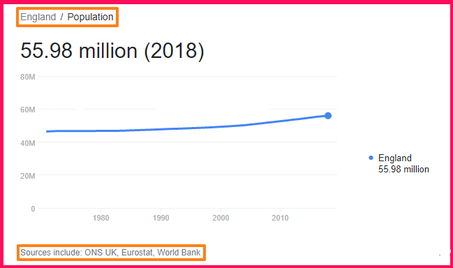 Population of England compared to Portugal