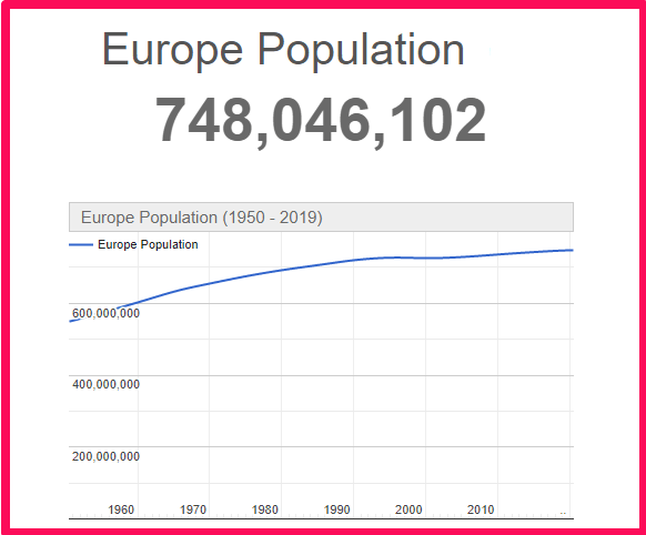 Population of Europe compared to Texas