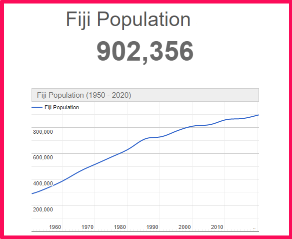 Population of Fiji compared to Texas