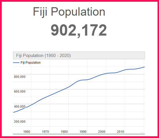 Population of Fiji compared to the USA