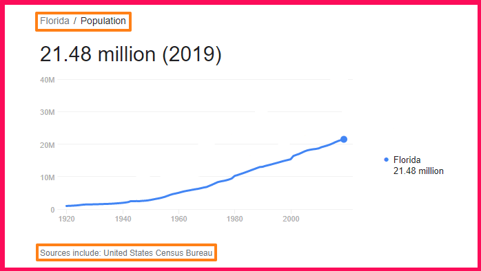 Population of Florida compared to Texas