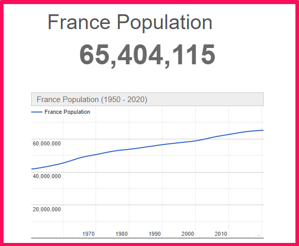 Population of France compared to Texas
