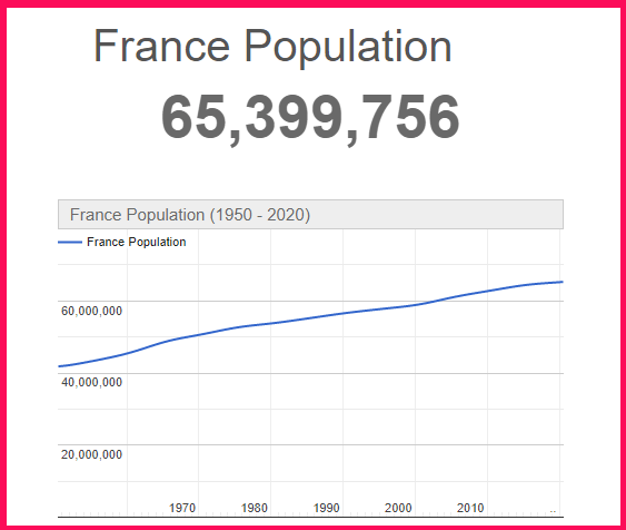 Population of France compared to the USA