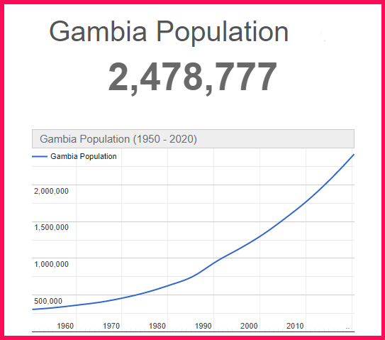 Population of Gambia compared to the USA