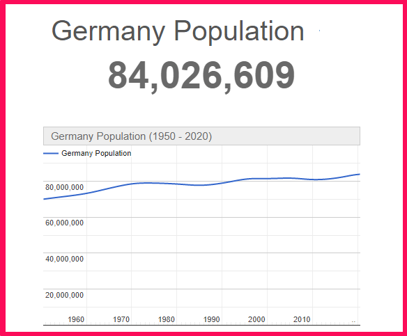 Population of Germany compared to Texas