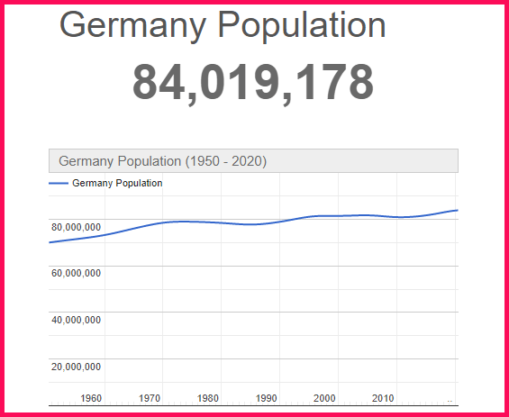 Population of Germany compared to the USA