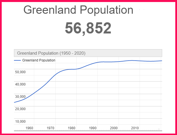 Population of Greenland compared to Portugal