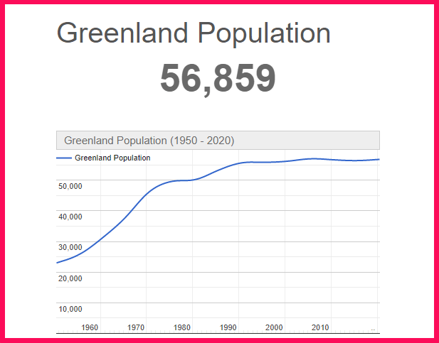 Population of Greenland compared to Texas