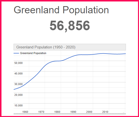 Population of Greenland compared to the USA
