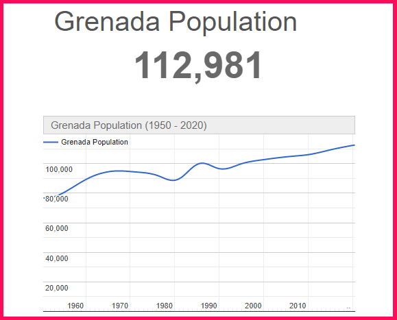 Population of Grenada compared to the USA