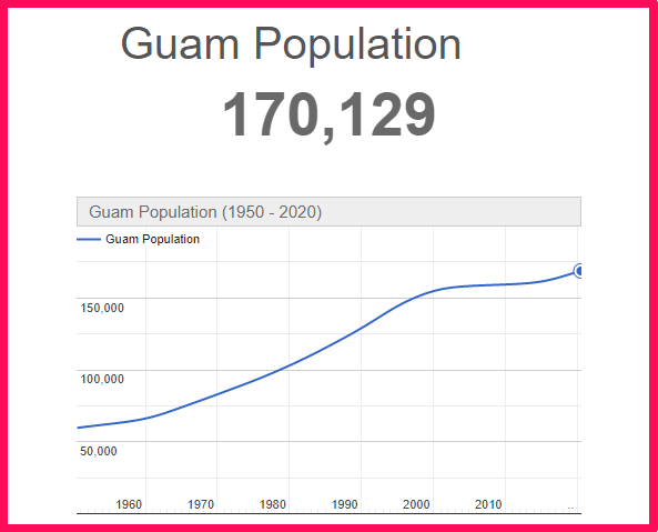 Population of Guam compared to Texas