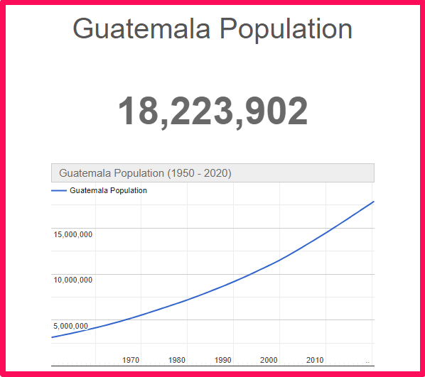 Population of Guatemala compared to Texas