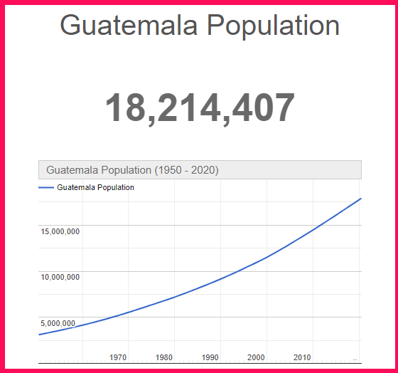 Population of Guatemala compared to the USA