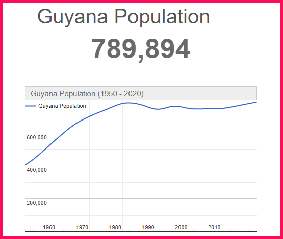 Population of Guyana compared to the USA