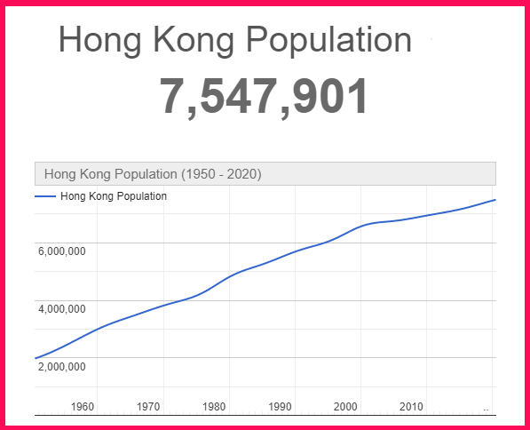 Population of Hong Kong compared to Portugal