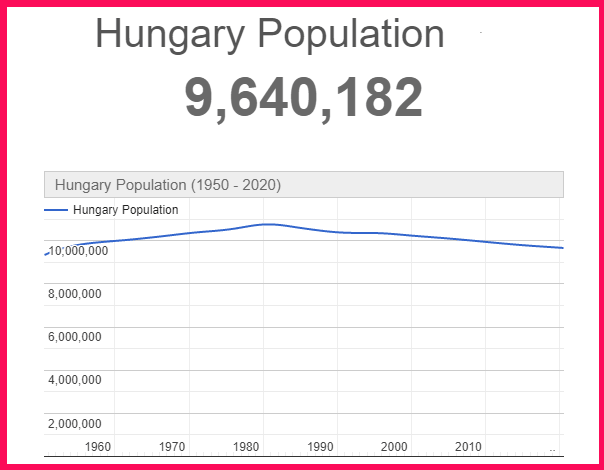 Population of Hungary compared to Portugal
