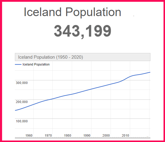 Population of Iceland compared to the USA