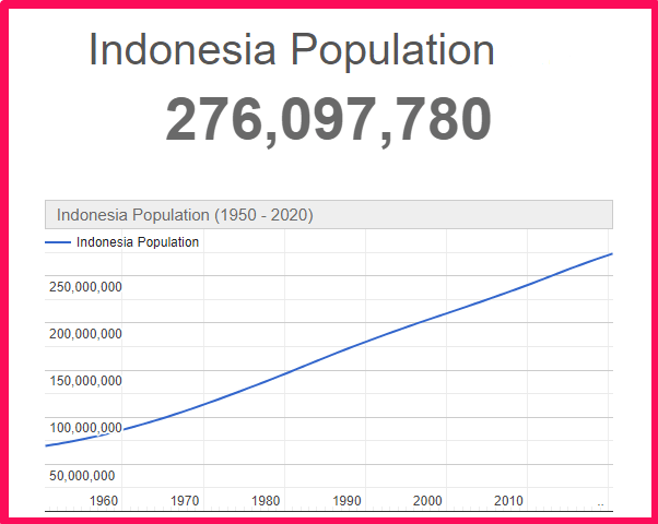 Population of Indonesia compared to the USA