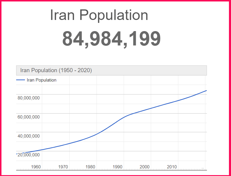 Population of Iran compared to Texas