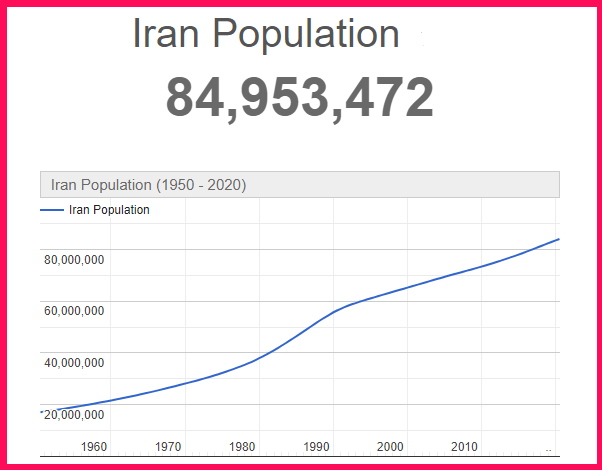 Population of Iran compared to the USA