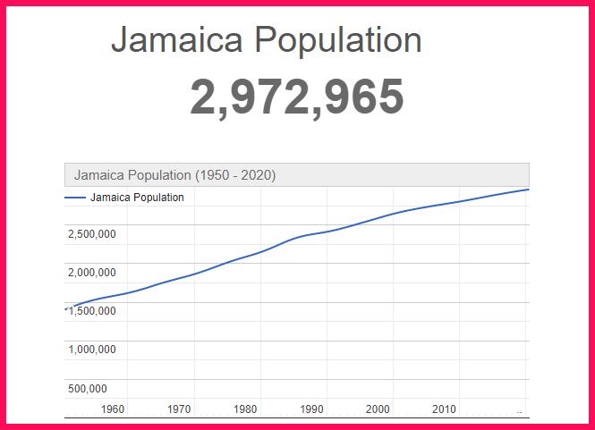 Population of Jamaica compared to Texas