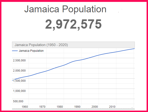 Population of Jamaica compared to the USA