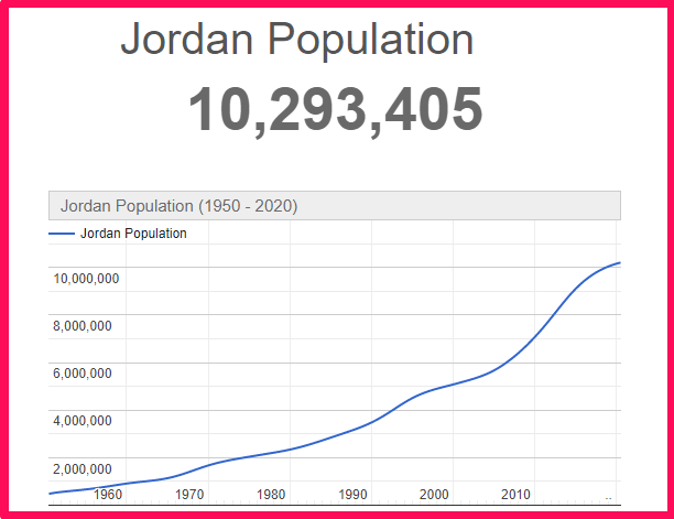 Population of Jordan compared to the USA