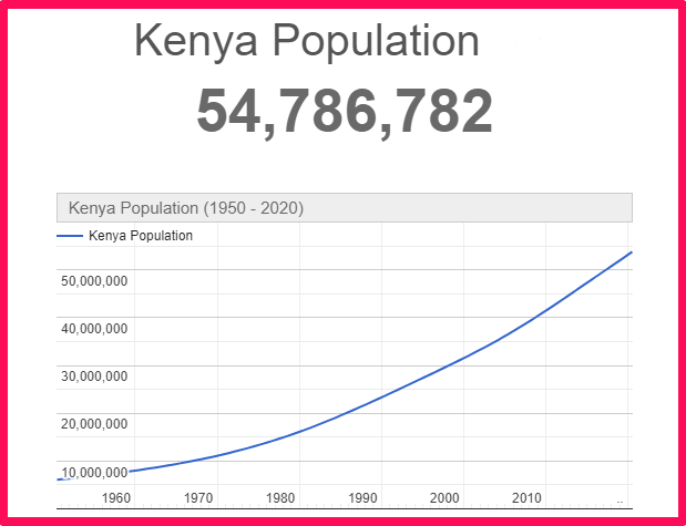 Population of Kenya compared to Portugal