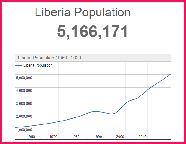 Population of Liberia compared to the USA