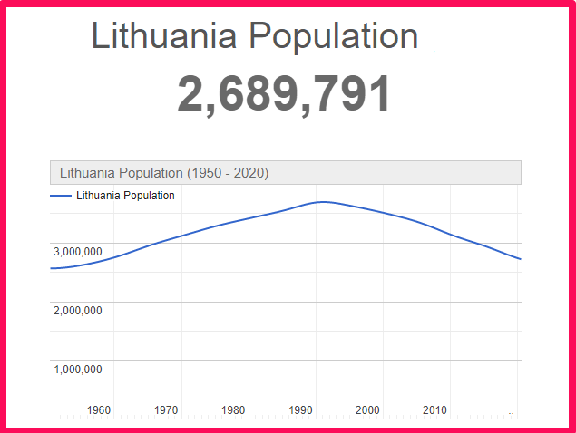 Population of Lithuania compared to the USA