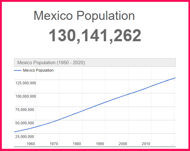 Population of Mexico compared to the USA