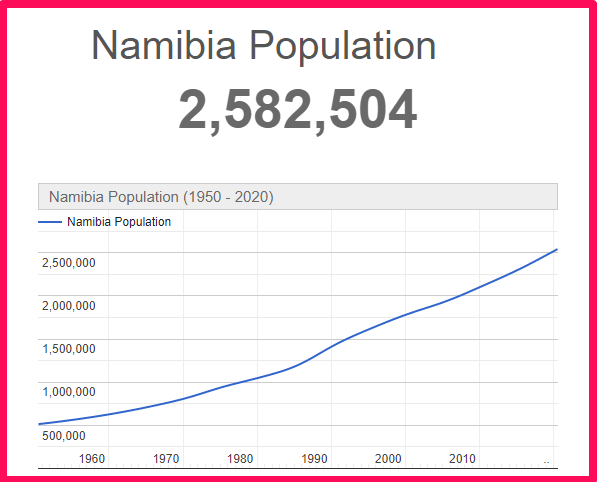 Population of Namibia compared to the USA