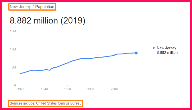 Population of New Jersey compared to Portugal