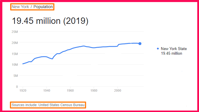 Population of New York compared to Portugal