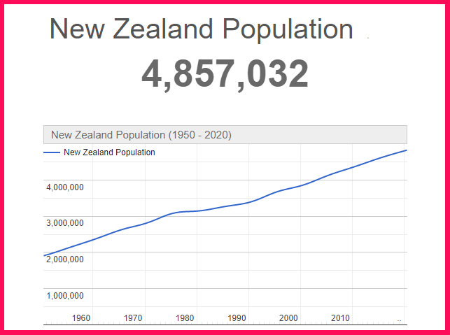 Population of New Zealand compared to the USA