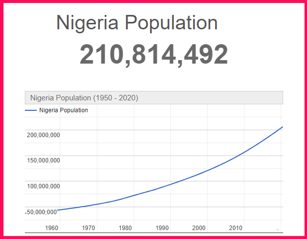 Population of Nigeria compared to the USA