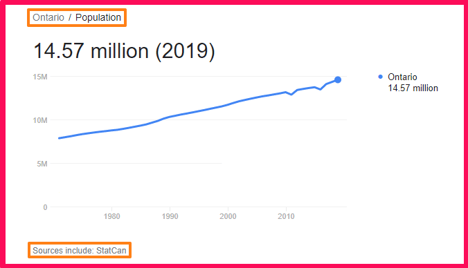 Population of Ontario compared to Portugal