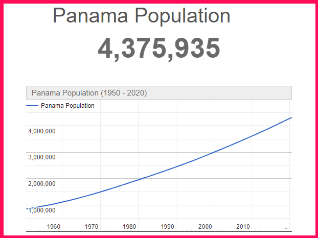 Population of Panama compared to the USA