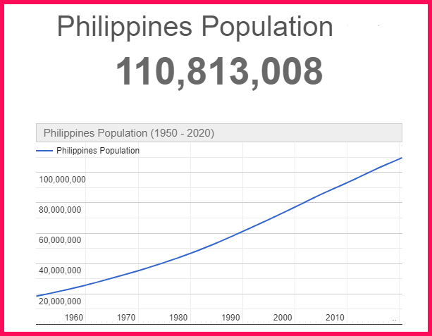 Population of Philippines compared to Portugal