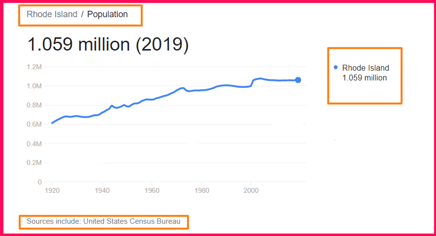 Population of Rhode Island compared to Houston Texas