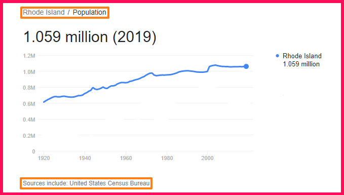 Population of Rhode Island compared to Portugal